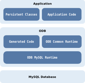 C++ Object Persistence with ODB