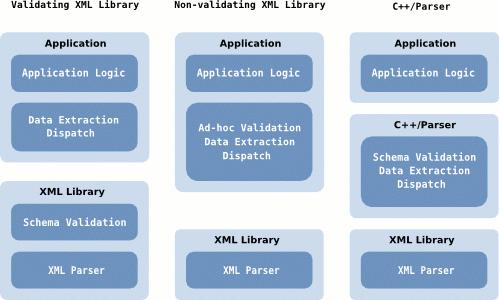 C++/Parser - Event-Driven, Stream-Oriented XML Data Binding