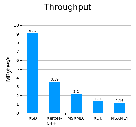 Codesynthesis xsd documentation