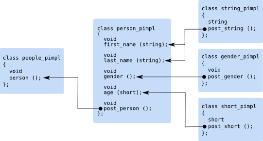 Embedded C++/Parser Mapping Getting Started Guide